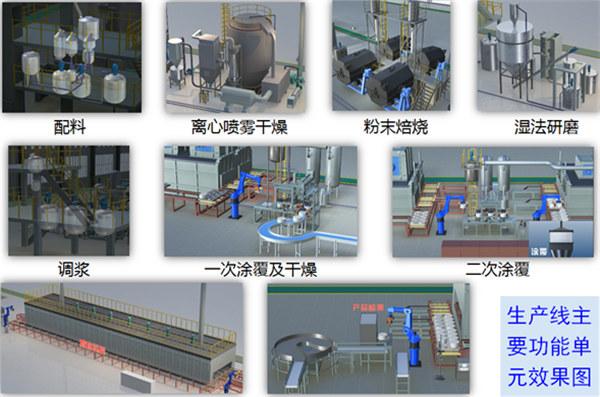 生产线主要功能单元效果图